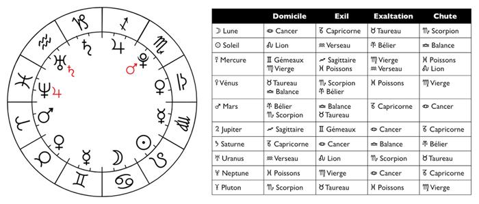 Zodiac mai trises cercle tableau copie